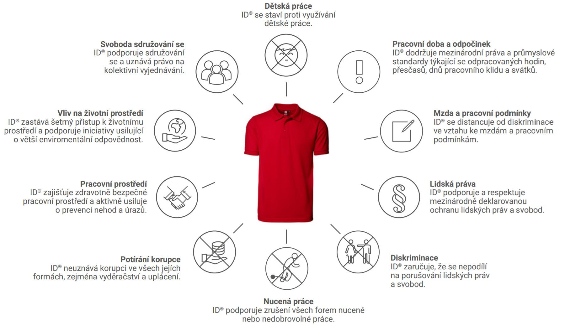Společenská odpovědnost ID textil